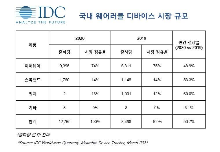 무선이어폰·스마트워치 인기에 국내 웨어러블 시장 50% 성장