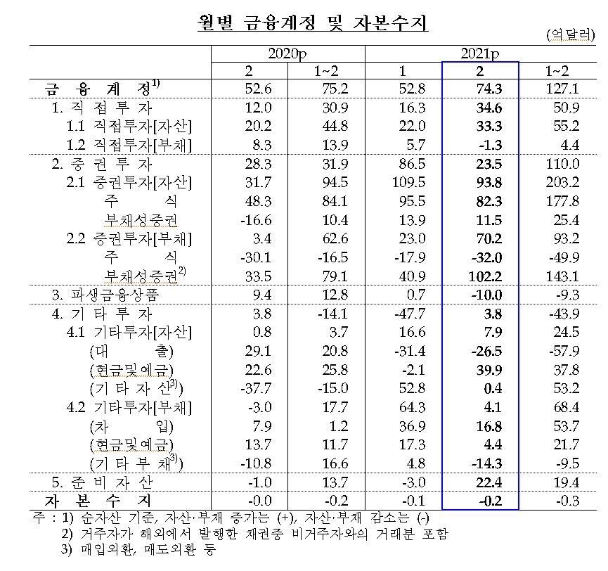 경상수지 10개월 연속 흑자…운임상승·배당소득 증가 영향