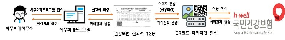 건보공단, '4대 사회보험 QR 신고 시스템' 도입