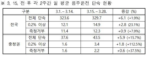 경찰, '원정 술자리' 차단…충청권서 음주운전 단속