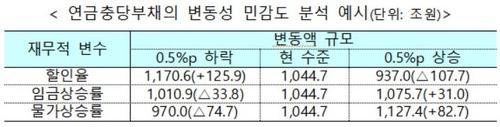 """연금충당부채 100조 증가?…홍남기 """"국가채무와 다른 개념""""(종합)"""