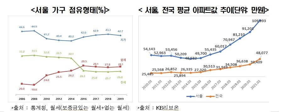"""한경연 """"새 서울시장, 일자리·주택난·저성장 해결해야"""""""
