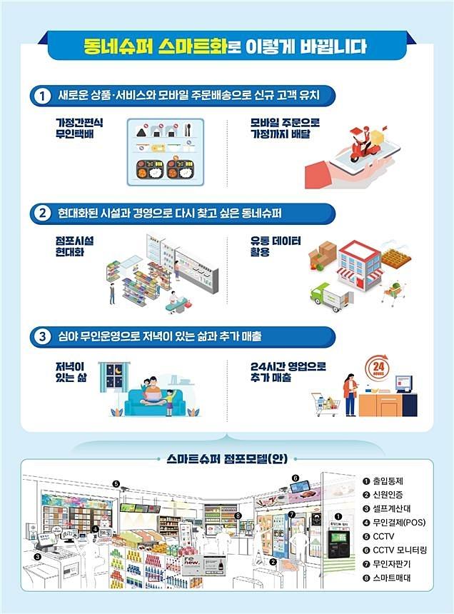 서울 관악구·송파구, 동네 슈퍼에 무인점포 전환 지원