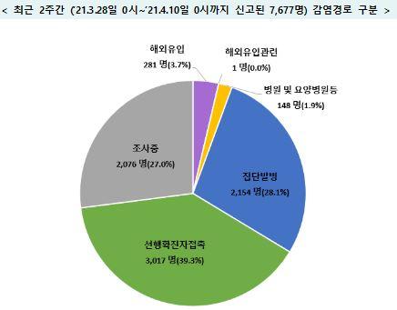 오늘 600명 안팎, '4차 유행' 본격화 우려…다중시설 집중점검