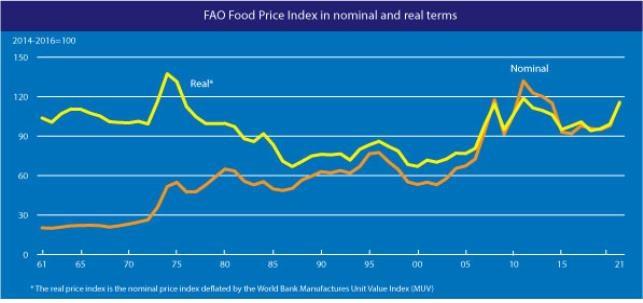 3월 세계식량가격지수 전월보다 2.1%↑…상승 폭 둔화