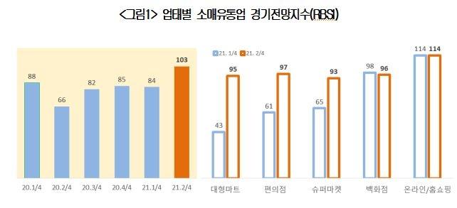 """소매유통업 체감경기도 꿈틀…""""코로나19 사태 이후 최고"""""""