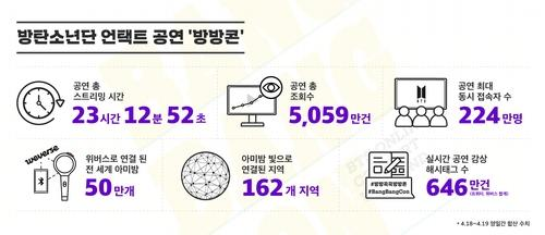 BTS, 9억뷰 MV 사흘만에 또 추가…'마이크 드롭' 리믹스