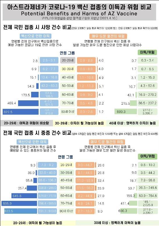 """'30세 미만 AZ백신 접종 제외' 근거는…""""접종 이득 크지 않아"""""""