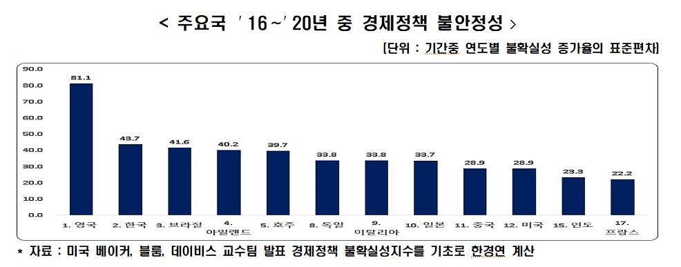 """한경연 """"韓 경제정책 불안정성, 주요 20개국중 두 번째 높아"""""""