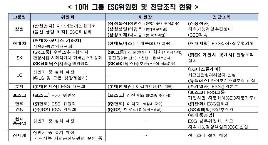 """전경련 """"10대 그룹 ESG 경영 키워드는 '스마트'(S.M.A.R.T)"""""""