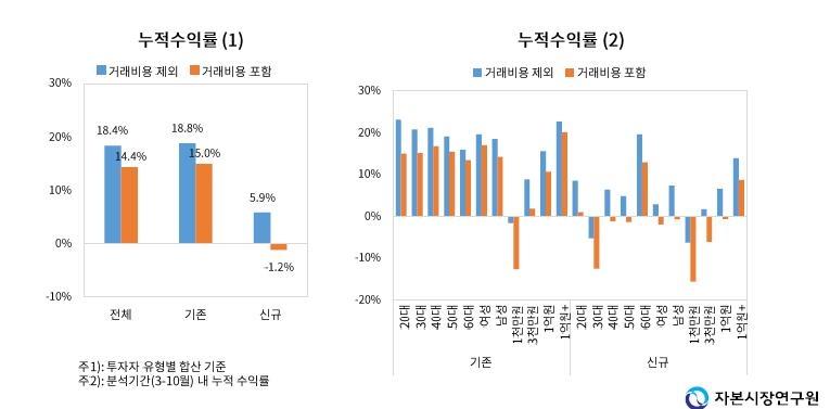 """자본시장硏 """"지난해 신규 개인투자자 3명 중 2명 손실"""""""
