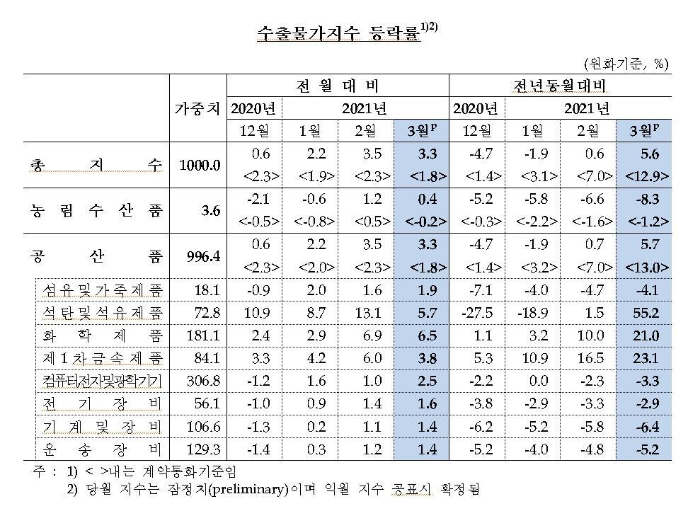 유가상승에 수입물가 넉달째 상승…전월대비 3.4%↑