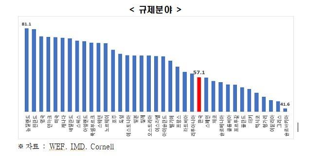 """전경련 """"한국의 기업제도경쟁력, OECD 37개국 중 26위"""""""