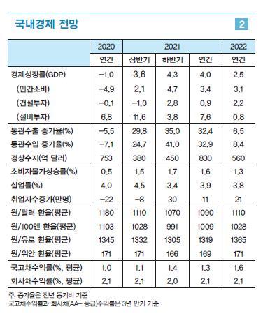 """LG경제연구원 """"올해 한국 성장률 4%…수출이 경기 주도"""""""