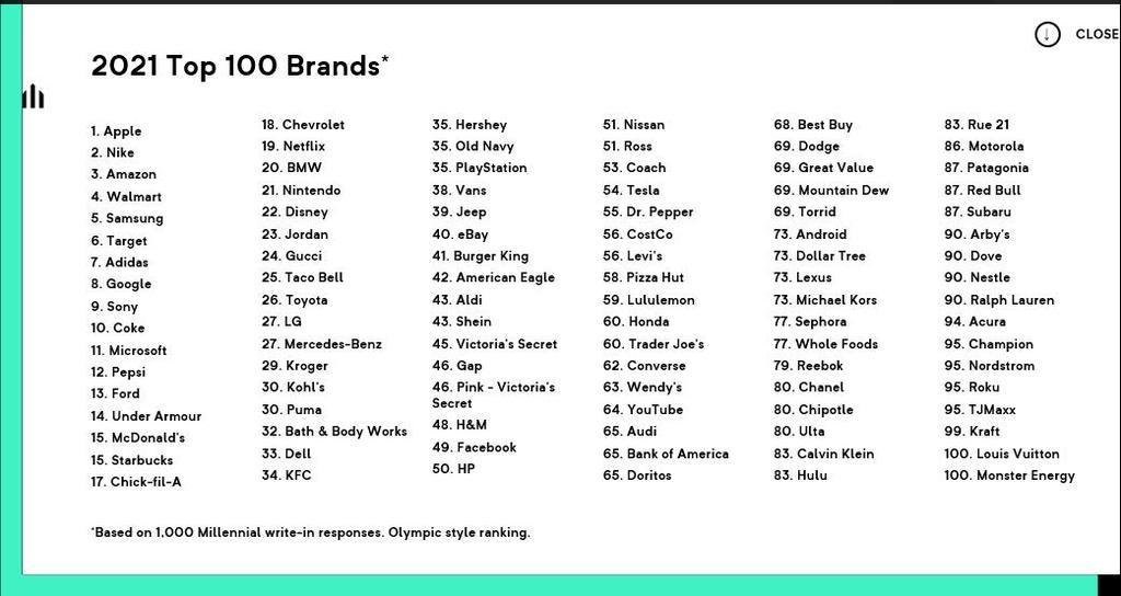 삼성전자, 미국 젊은 층이 선호하는 브랜드 2년 연속 5위
