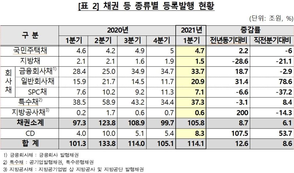 1분기 예탁원 통한 채권·CD 등록발행 114조…8.5%↑