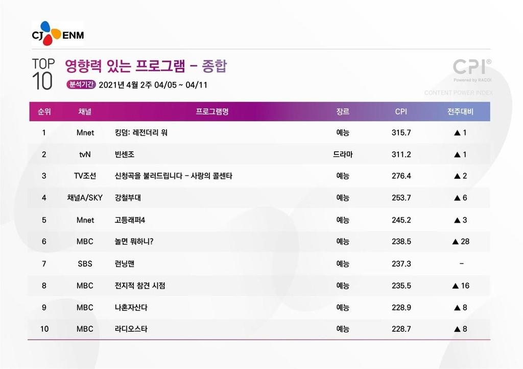 [시청자가 찜한 TV] 유재석-김태호와 음악…'놀면 뭐하니' 6위