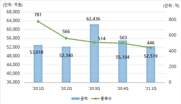 1분기 DLS 발행 5.2조…전 분기 대비 5%↓
