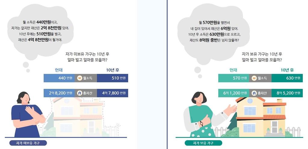 """집 있는 40대 """"현재 자산 6억원대…10년 뒤 8억5천만원 예상"""""""