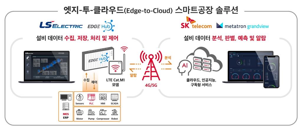 SKT, LS일렉트릭과 스마트공장 솔루션 협력