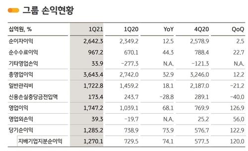 """KB금융, 1분기 순익 1조2천701억…""""창사이래 최대""""(종합)"""