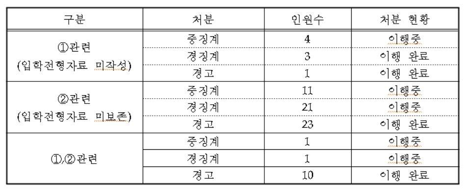"""연세대 """"조국 아들 입학 취소 논의할 위원회 구성 검토"""""""