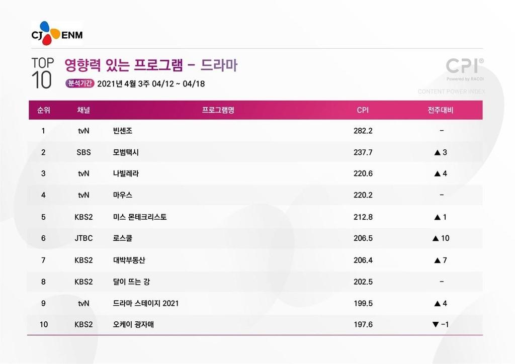 [시청자가 찜한 TV] 짜임새 좋은 '로스쿨' 드라마 부문 6위