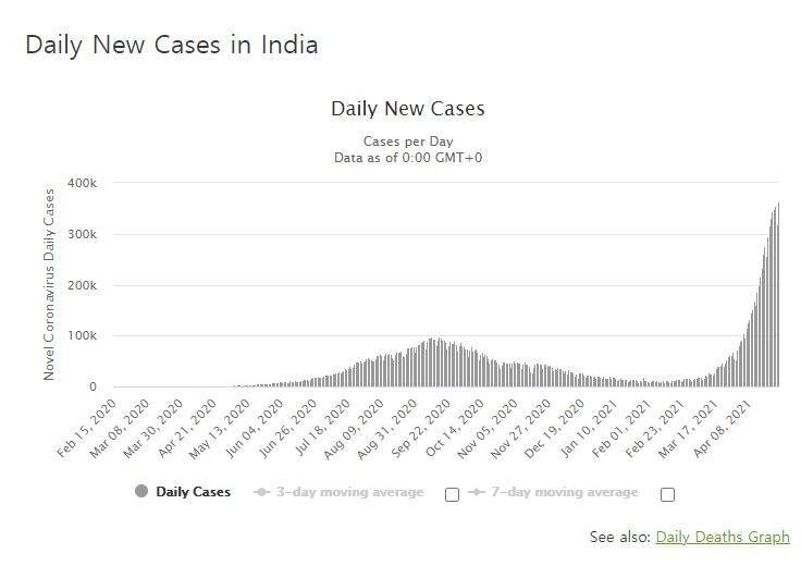 인도 코로나 사망 또 최고치…하루 3천300명·누적 20만명
