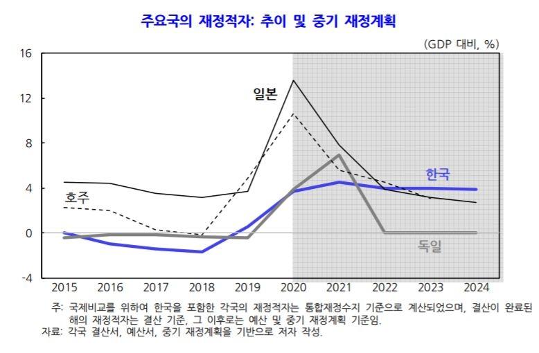 국책연구기관 KDI, 정부의 재정 정상화 노력 부족 지적