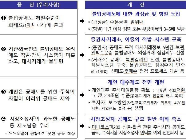 5월 3일 공매도 부분 재개…새 개인대주제도 시행