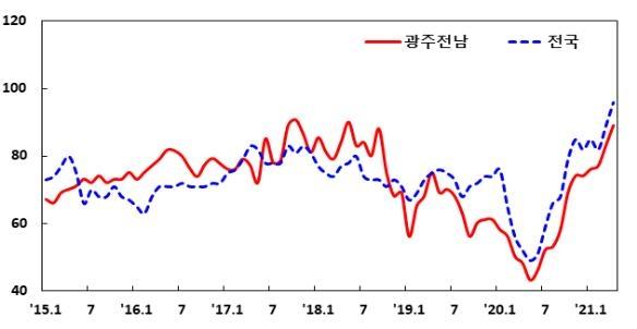 광주전남 제조업 봄바람 부나…경기지수 넉 달 연속상승