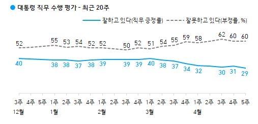 문대통령 지지율, 30%선 무너져…29%로 최저치[갤럽]