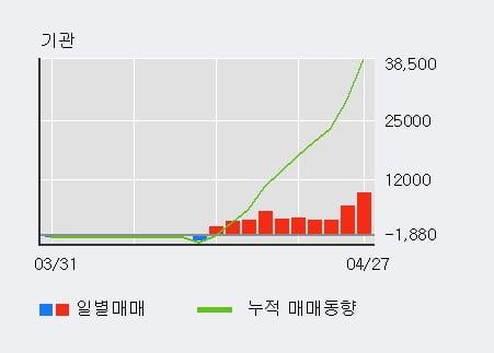 '두산우' 52주 신고가 경신, 기관 10일 연속 순매수(4.0만주)