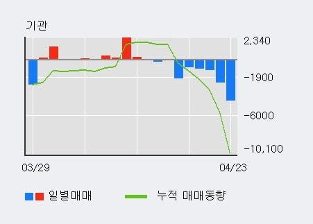 '일신방직' 52주 신고가 경신, 외국인 3일 연속 순매수(1,611주)
