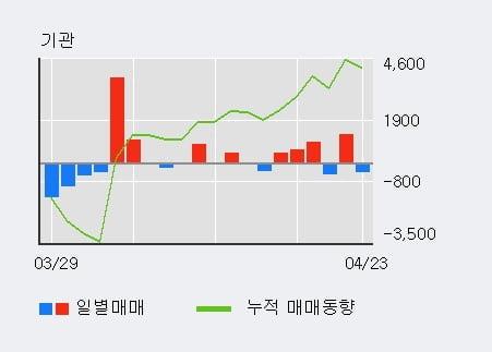 '대신증권2우B' 52주 신고가 경신, 외국인 4일 연속 순매수(6,617주)