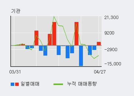 'NH투자증권우' 52주 신고가 경신, 단기·중기 이평선 정배열로 상승세