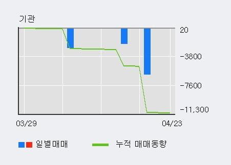 '갤럭시아에스엠' 52주 신고가 경신, 단기·중기 이평선 정배열로 상승세