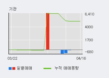 '세보엠이씨' 52주 신고가 경신, 전일 외국인 대량 순매수