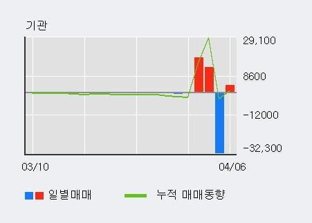 '한국캐피탈' 52주 신고가 경신, 단기·중기 이평선 정배열로 상승세