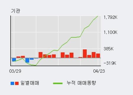 'KT' 52주 신고가 경신, 기관 3일 연속 순매수(56.7만주)