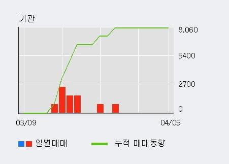 '제룡전기' 52주 신고가 경신, 단기·중기 이평선 정배열로 상승세
