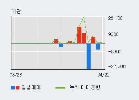 '엠투엔' 52주 신고가 경신, 주가 조정 중, 단기·중기 이평선 정배열