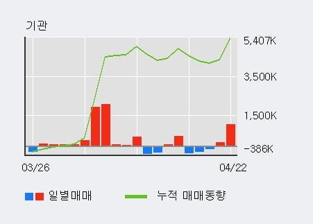 'LG디스플레이' 52주 신고가 경신, 외국인, 기관 각각 3일, 7일 연속 순매수