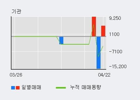 '희림' 52주 신고가 경신, 단기·중기 이평선 정배열로 상승세
