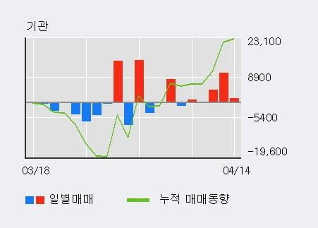 'LG헬로비전' 52주 신고가 경신, 단기·중기 이평선 정배열로 상승세