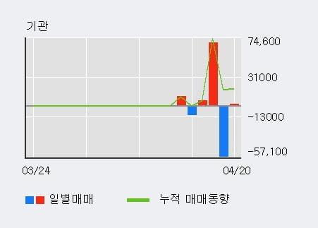 '한컴위드' 52주 신고가 경신, 단기·중기 이평선 정배열로 상승세