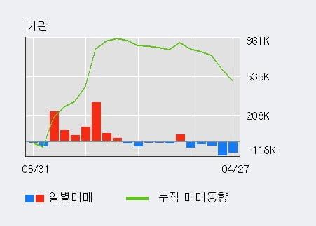 '한국금융지주' 52주 신고가 경신, 전일 기관 대량 순매수