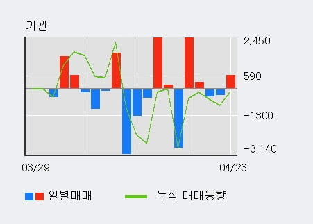'GS우' 52주 신고가 경신, 외국인 4일 연속 순매수(3,094주)