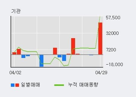 '휴온스글로벌' 52주 신고가 경신, 단기·중기 이평선 정배열로 상승세