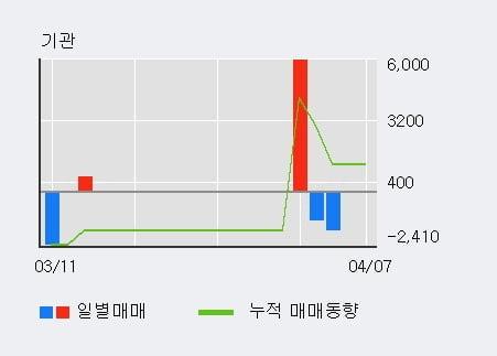 '코세스' 52주 신고가 경신, 단기·중기 이평선 정배열로 상승세